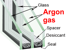 Argon Diagram