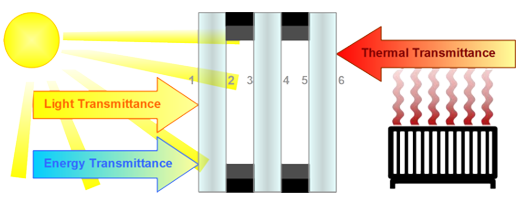 Triple Glazed Transmittance Diagram