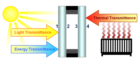 Transmittance Diagram